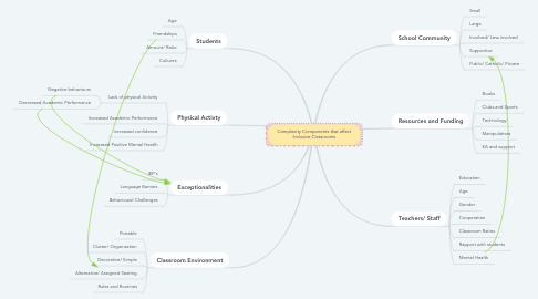 Mind Map: Complexity Components that affect Inclusive Classrooms