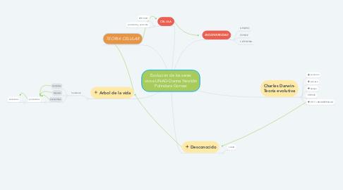Mind Map: Evolución de los seres vivos-UNAD-Danna Yeraldin Polindara Gomez