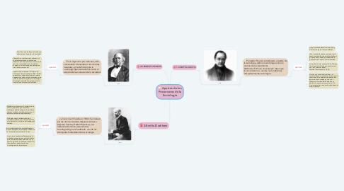 Mind Map: Aportes de los Precursores de la Sociología