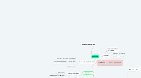 Mind Map: EMPRESAS