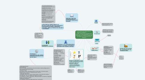 Mind Map: LA GESTIÓN ESTRATÉGICA DE LOS     RECURSOS HUMANOS    :                   «TODAS AQUELLAS ACTIVIDADES QUE AFECTAN AL COMPORTAMIENTO DE LAS PERSONAS A LA HORA DE FORMULAR E IMPLANTAR LAS ESTRATEGIAS DE LA EMPRESA»