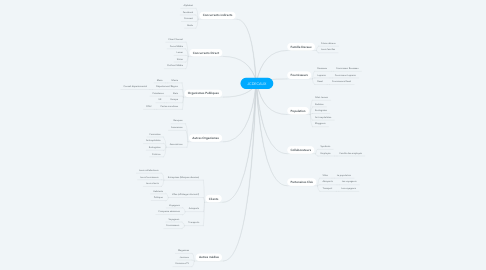 Mind Map: JCDECAUX