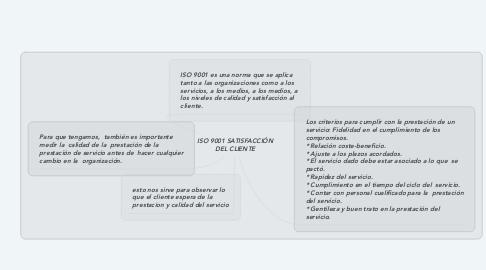 Mind Map: ISO 9001 SATISFACCIÓN DEL CLIENTE