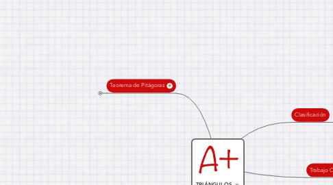 Mind Map: TRIÁNGULOS