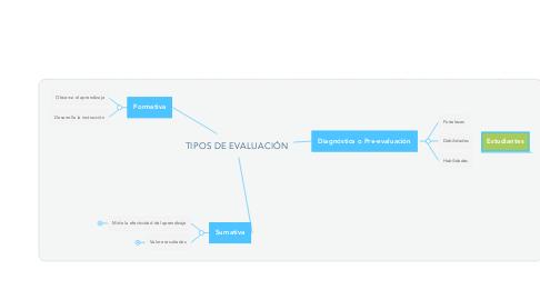 Mind Map: TIPOS DE EVALUACIÓN