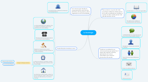 Mind Map: La Sociología