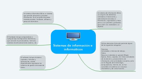 Mind Map: Sistemas de información e  informáticos
