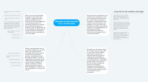 Mind Map: PRINCIPALES PRECURSORES DE LA SOCIOLOGÍA