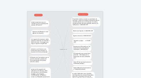 Mind Map: MANEJO RC Y GC