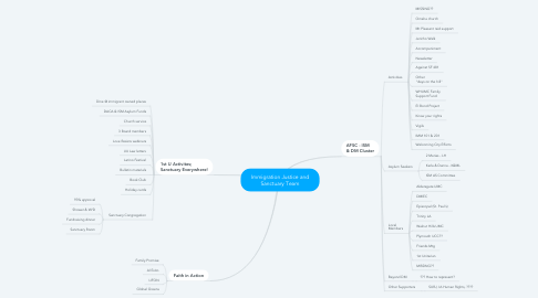 Mind Map: Immigration Justice and Sanctuary Team