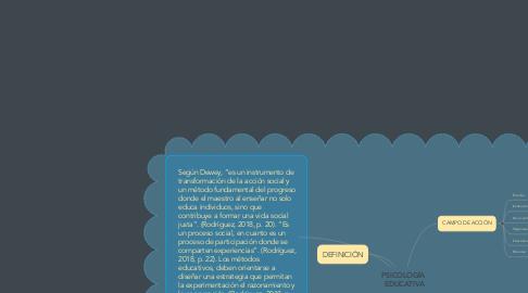 Mind Map: ENFOQUE HISTORICO CULTURAL