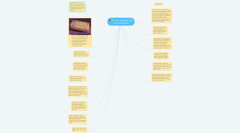 Mind Map: evolución y historia de los computadores