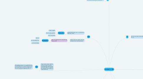 Mind Map: Articles A / AN