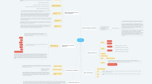 Mind Map: RCGMCE