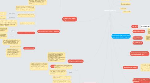 Mind Map: Relación Obligatoria