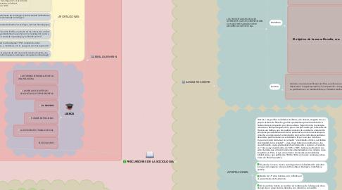 Mind Map: PRECURSORES DE LA SOCIOLOGIA