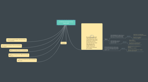 Mind Map: undefined articles(articulos indefinidos)