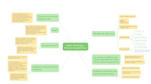 Mind Map: Sujeto, Psicología y  Procesos Cognoscitivos.