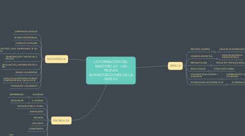 Mind Map: LA FORMACIÓN DEL MAESTRO 2.0 - LAS NUEVAS ALFABETIZACIONES DE LA WEB 2.0