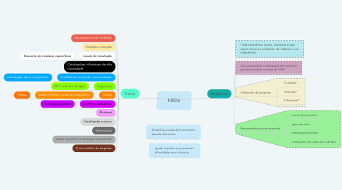 Mind Map: NR26