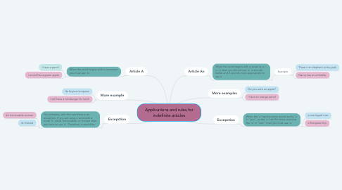 Mind Map: Applications and rules for indefinite articles