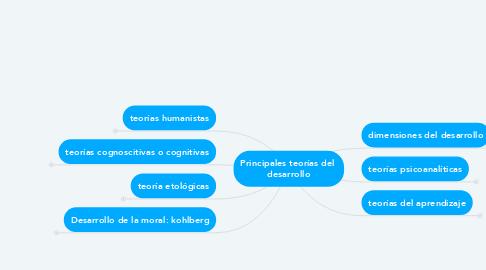 Mind Map: Principales teorías del  desarrollo