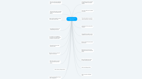 Mind Map: Requeriments of a Restaurant