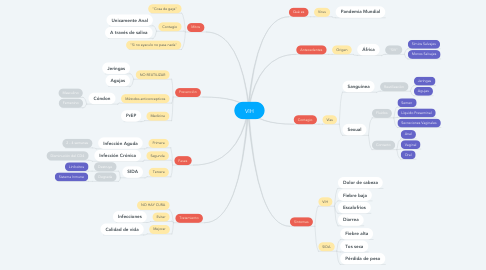 Mind Map: VIH