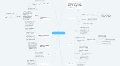 Mind Map: Bioquímica de los Alimentos