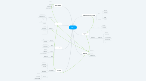 Mind Map: SATE