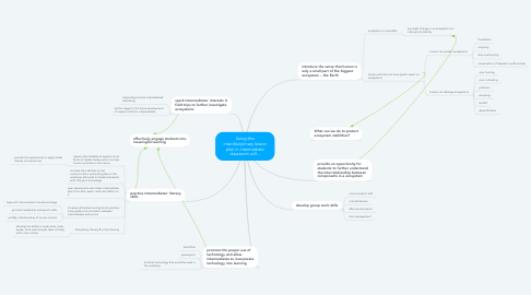 Mind Map: Using this interdisciplinary lesson plan in intermediate classroom will...