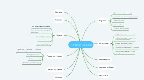Mind Map: Интернет-магазин