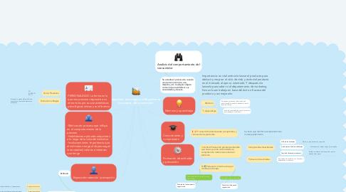 Mind Map: Aspectos  psicológicos influyentes en la compra  del consumidor.