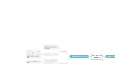Mind Map: Inhibidores de Calcineurina