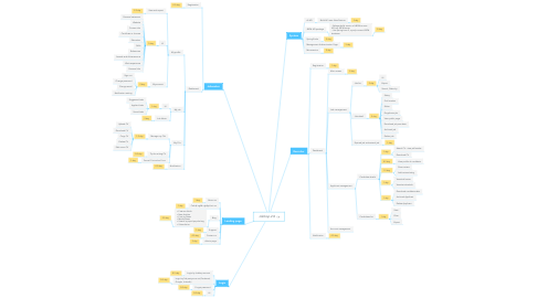 Mind Map: Jobhop 2.0