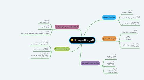 Mind Map: القراءة السريعة