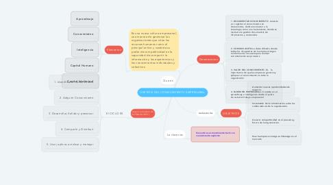 Mind Map: GESTIÓN DEL CONOCIMIENTO EMPRESARIAL