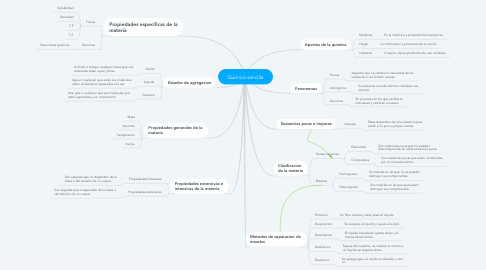 Mind Map: Quimica sencilla