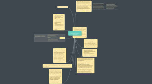Mind Map: Principales teorías con sus principales autores y exponentes