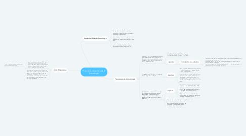 Mind Map: Procesos y Aportes de la Sociología