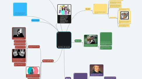 Mind Map: Jerarquía de valores