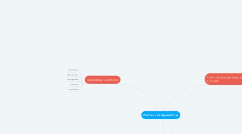 Mind Map: Practicas de Aprendizaje