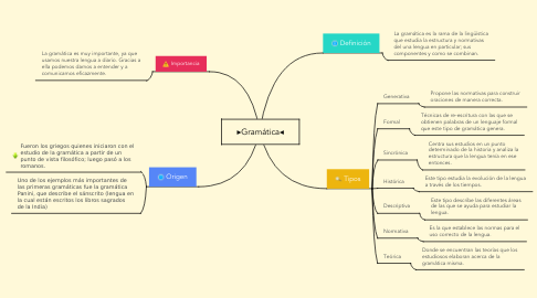 Mind Map: ▸Gramática◂