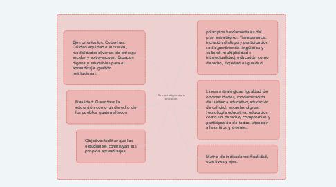 Mind Map: Plan estratégico de la educación.