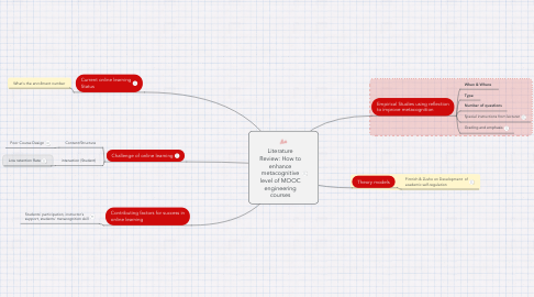 Mind Map: Literature Review: How to enhance metacognitive level of MOOC engineering courses