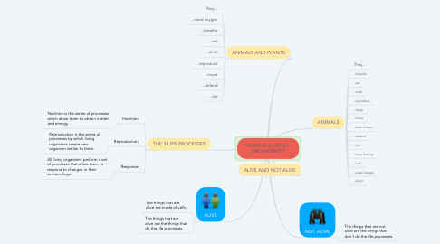 Mind Map: WHAT IS A LIVING  ORGANISM???