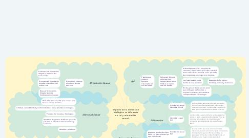 Mind Map: Impacto de la dimensión biológica: su influencia en rol y orientación sexual.