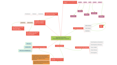 Mind Map: Evolución de los Seres Vivos-UNAD-Alexánder E. Suárez B.