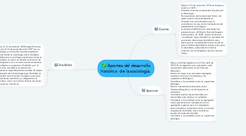 Mind Map: Aportes del desarrollo histórico  de la sociología.