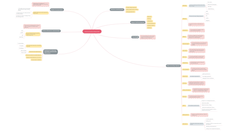 Mind Map: Communication Essentials